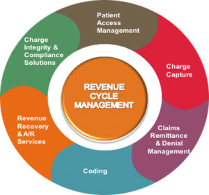 Revenue cycle management - AIE Medical